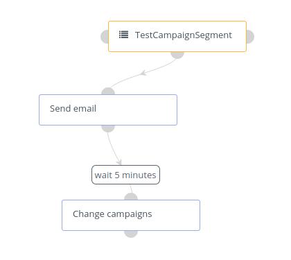 Mautic recurring campaign example